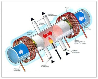 Free Energy Generator Design